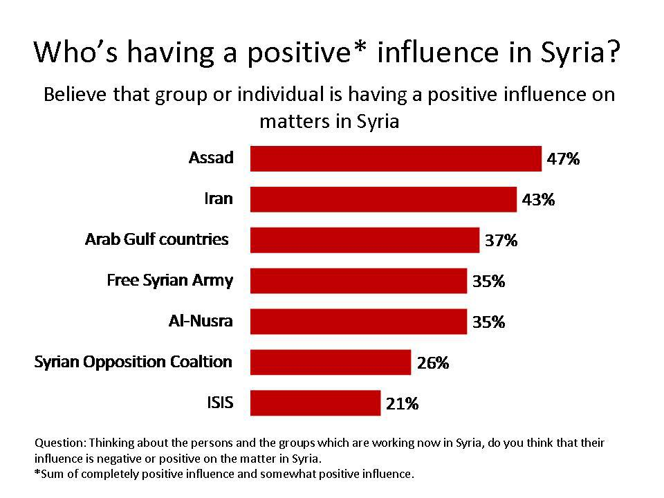 A poll conducted by ORB International Research in May 2014 finds Assad to have popular support